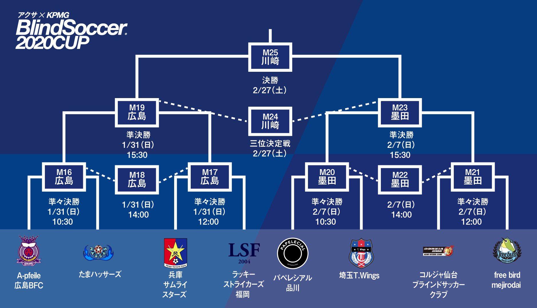 アクサ×KPMG ブラインドサッカー2020カップ準決勝ラウンドの対戦組み合わせ決定
