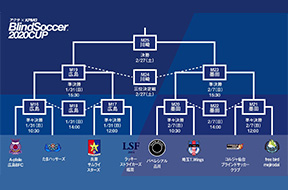 アクサ×KPMG ブラインドサッカー2020カップ